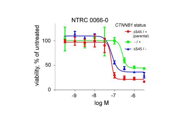 dose reponse curves for NTRC 0066-0 with isogenic cell lines